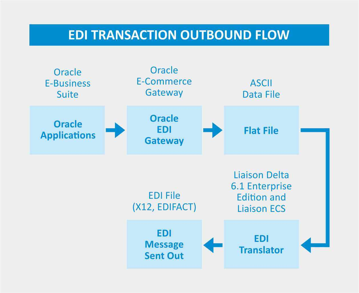EDI Success Using Liaison at a leading manufacturer of
